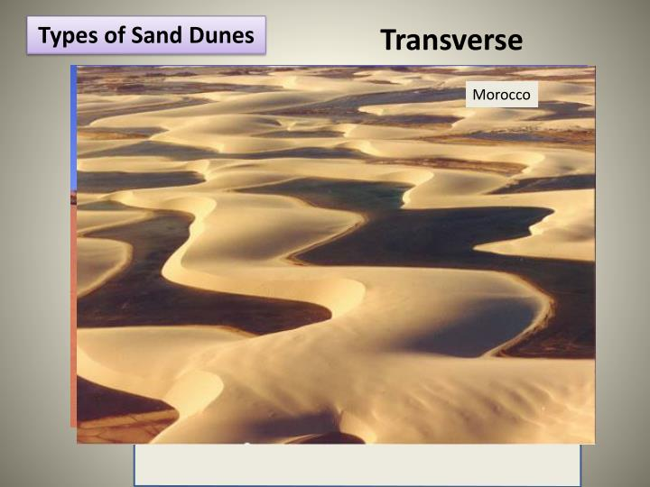 Types of Sand Dunes