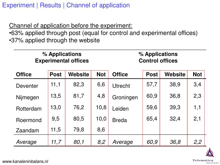 Experiment | Results | Channel of application