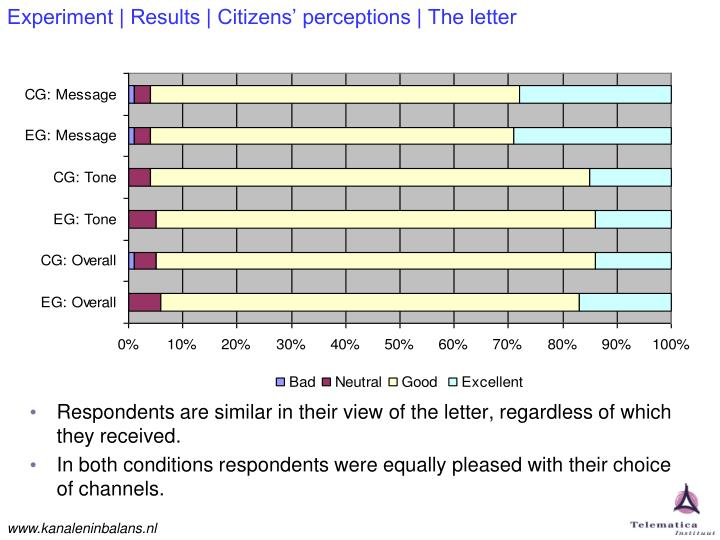 Experiment | Results | Citizens' perceptions | The letter