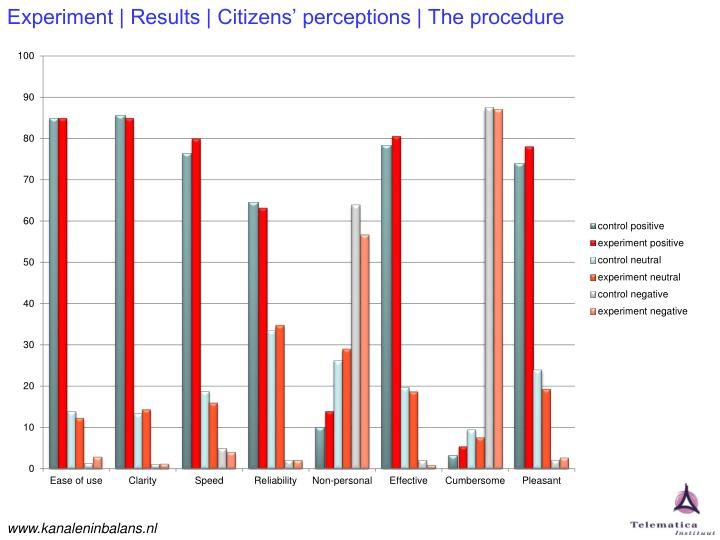 Experiment | Results | Citizens' perceptions | The procedure