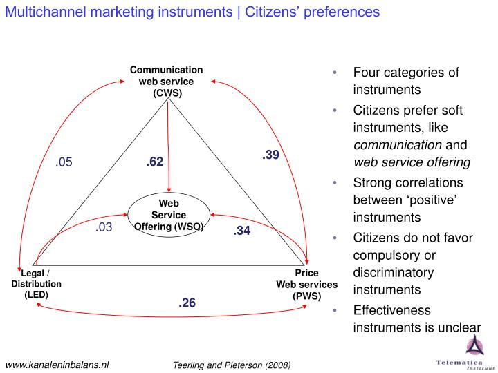 Multichannel marketing instruments | Citizens' preferences