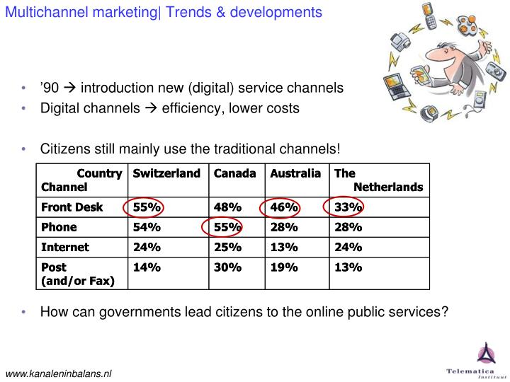 Multichannel marketing trends developments