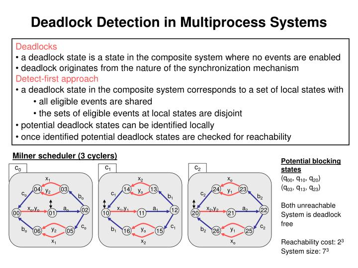 Deadlock Detection in Multiprocess Systems