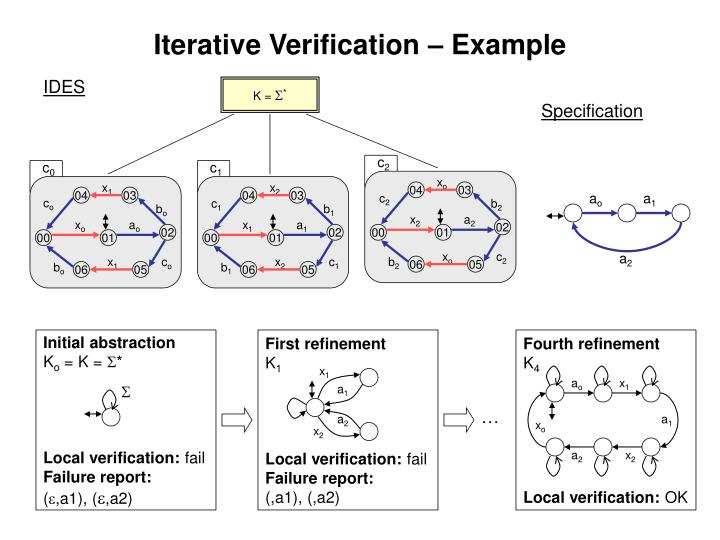 Iterative Verification – Example