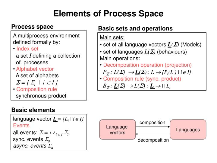 Elements of Process Space
