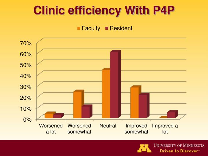 Clinic efficiency With P4P