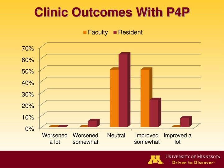 Clinic Outcomes With P4P