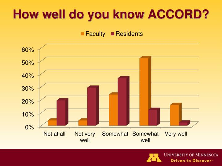 How well do you know ACCORD?