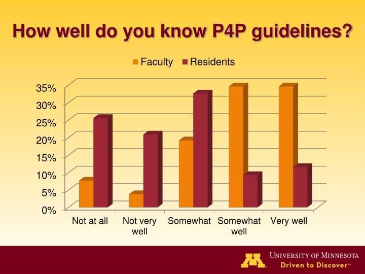 How well do you know P4P guidelines?