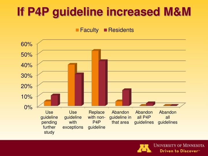 If P4P guideline increased M&M