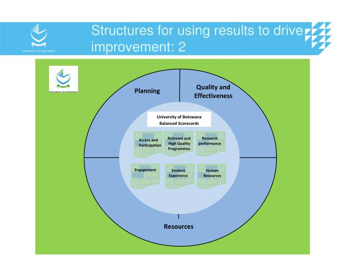 Structures for using results to drive improvement: 2