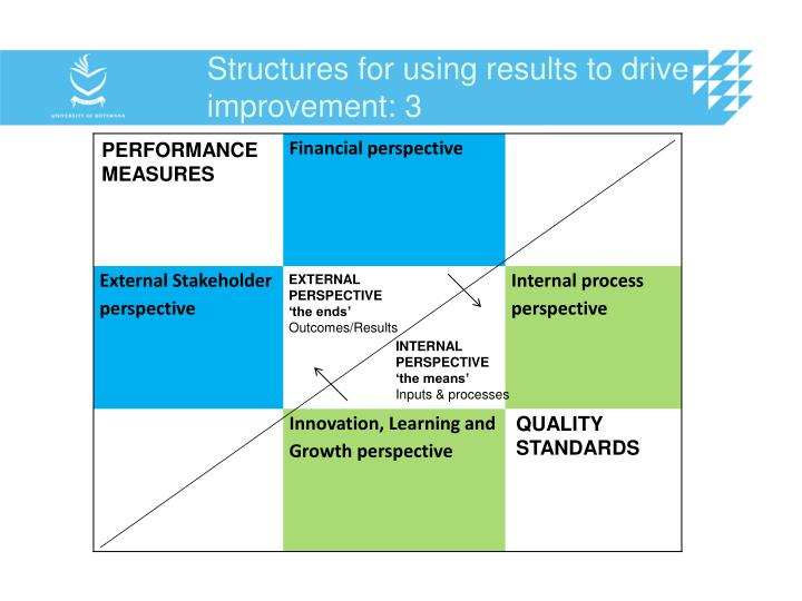 Structures for using results to drive improvement: 3