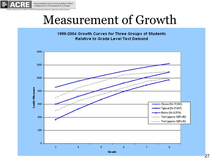 Measurement of Growth