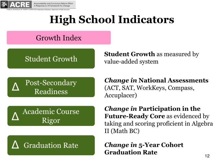 High School Indicators