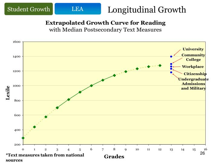 Longitudinal Growth