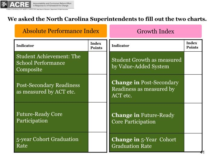 We asked the North Carolina Superintendents to fill out the two charts.