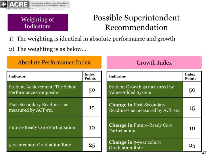 Possible Superintendent Recommendation