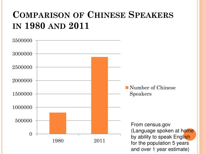 Comparison of Chinese Speakers