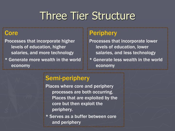 Three Tier Structure