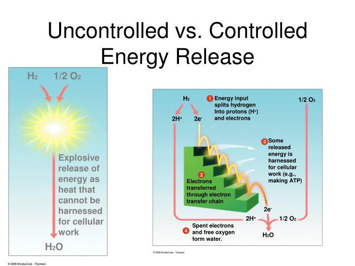 Uncontrolled vs. Controlled Energy Release