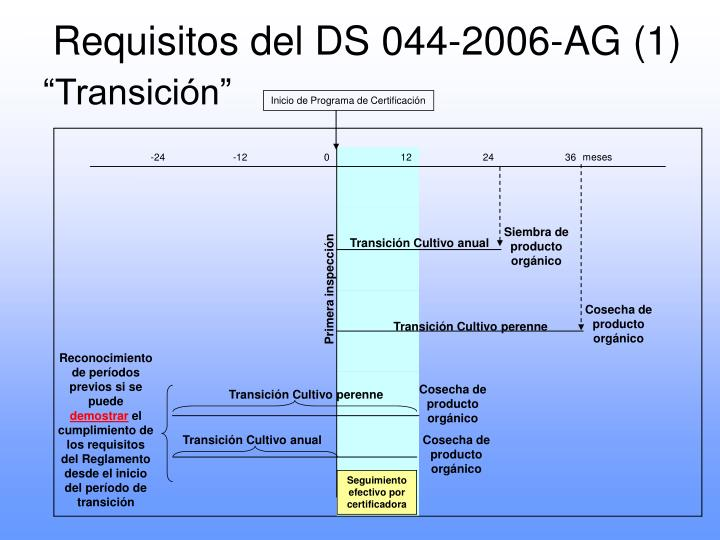 Requisitos del DS 044-2006-AG (1)