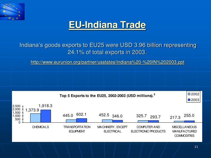 EU-Indiana Trade