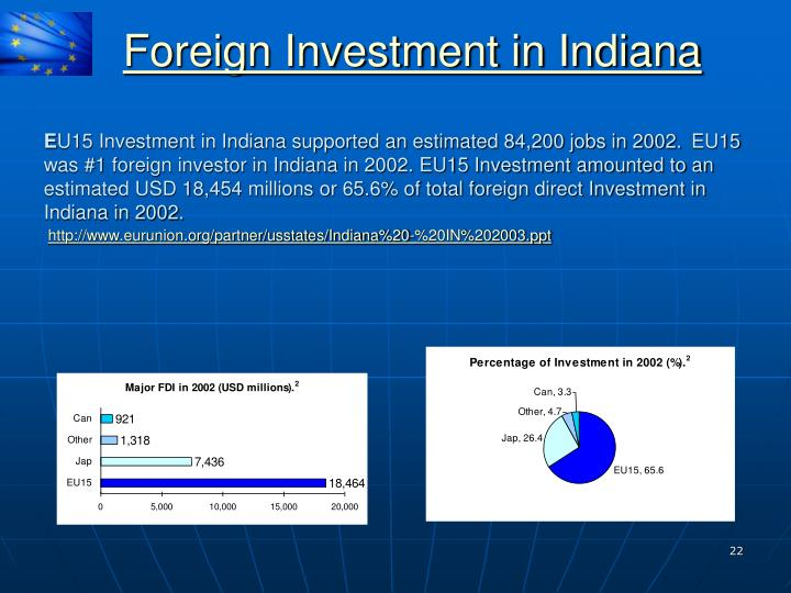 Foreign Investment in Indiana