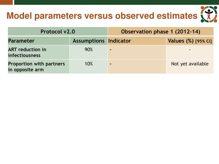 Model parameters versus observed estimates
