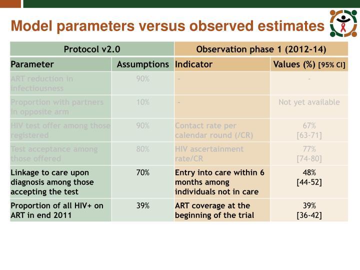 Model parameters versus observed estimates