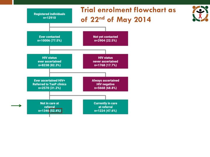 Trial enrolment flowchart as of 22