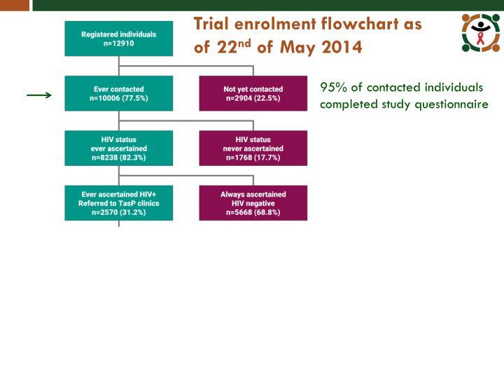 Trial enrolment flowchart as of 22