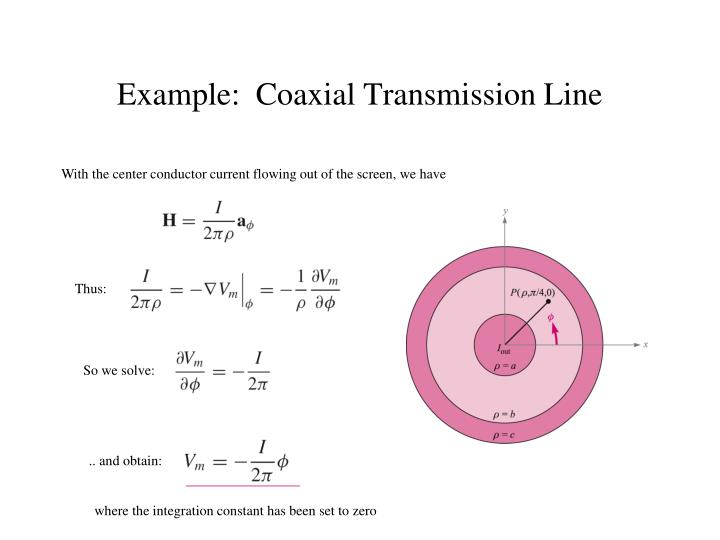 With the center conductor current flowing out of the screen, we have