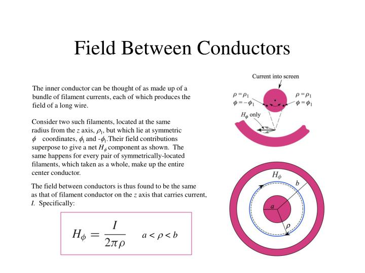 The inner conductor can be thought of as made up of a