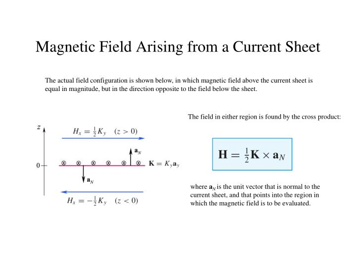 The actual field configuration is shown below, in which magnetic field above the current sheet is