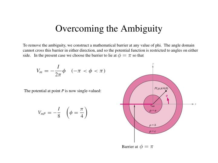 To remove the ambiguity, we construct a mathematical barrier at any value of phi.  The angle domain