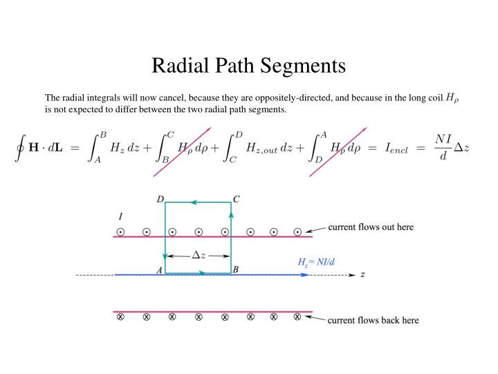 The radial integrals will now cancel, because they are oppositely-directed, and because in the long coil,