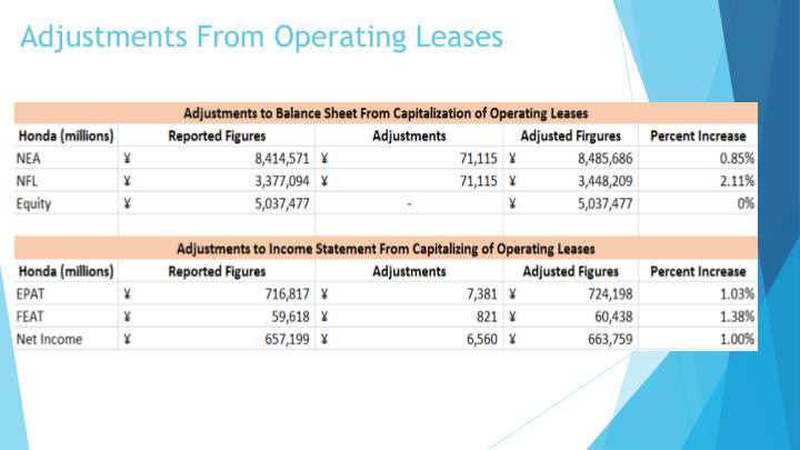 Adjustments From Operating Leases