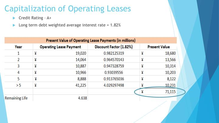 Capitalization of Operating Leases
