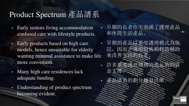 Product Spectrum