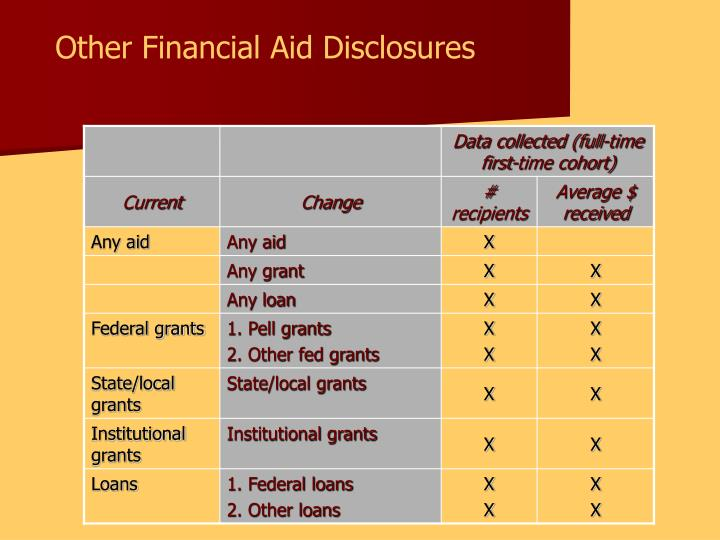 Other Financial Aid Disclosures