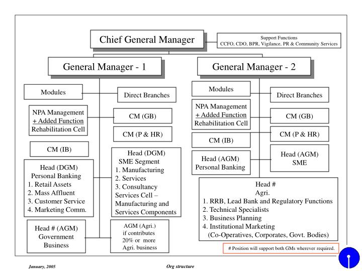 Chief General Manager