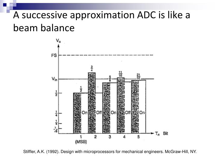 A successive approximation ADC is like a beam balance