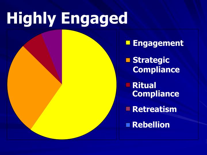 Highly Engaged