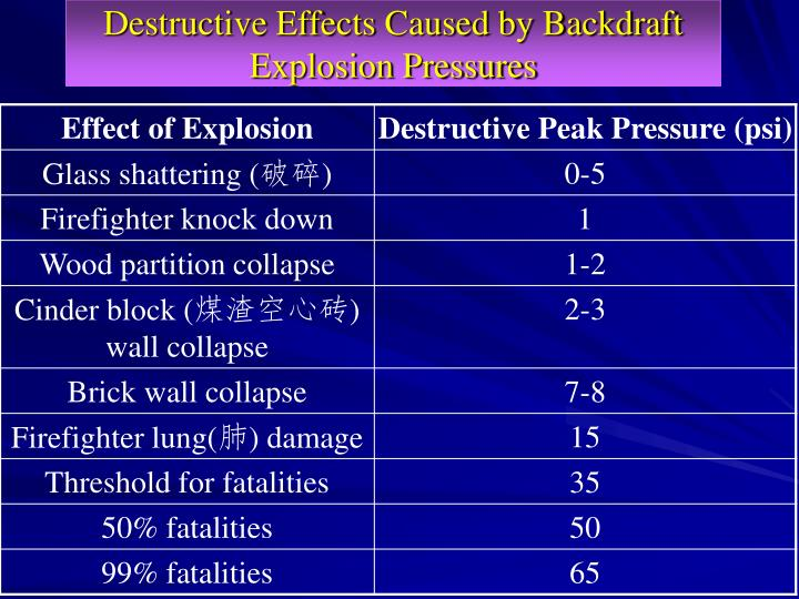 Destructive Effects Caused by Backdraft Explosion Pressures