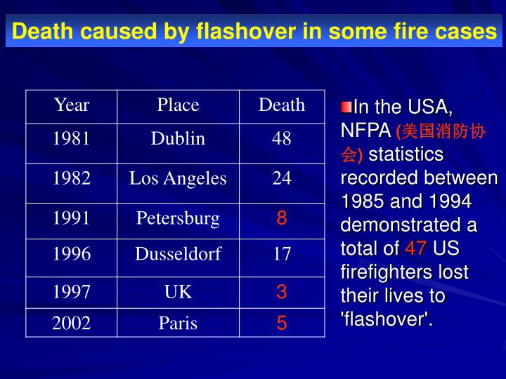 Death caused by flashover in some fire cases