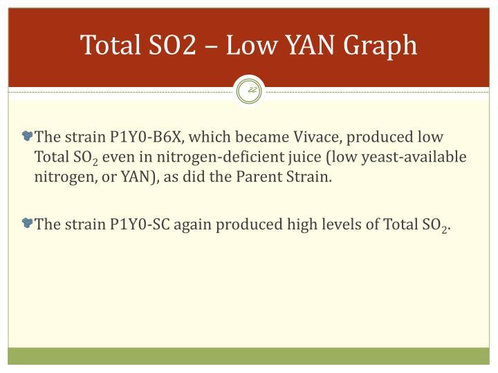 Total SO2 – Low YAN Graph