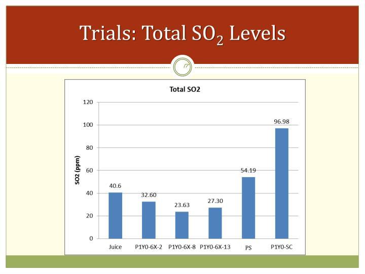 Trials: Total SO