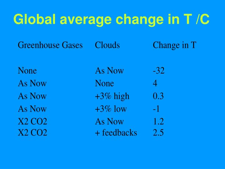 Global average change in T /C