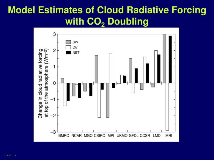 Model Estimates of Cloud Radiative Forcing with CO