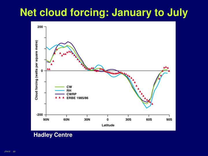 Net cloud forcing: January to July